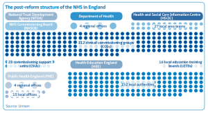 nhsstructure_post_2013