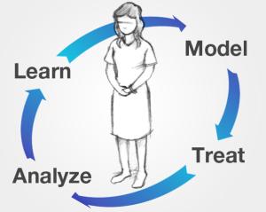 cancercommons_model