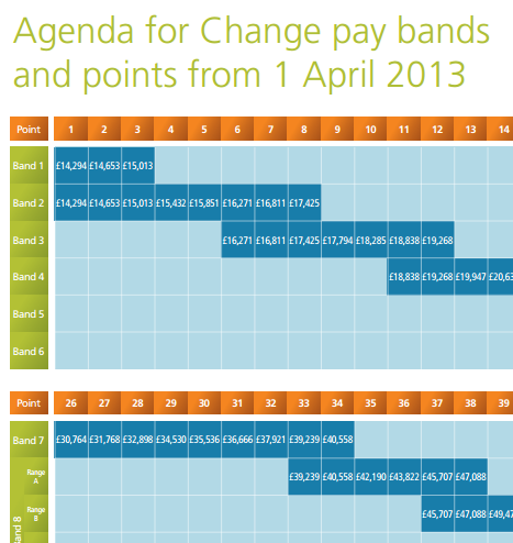 Agenda For Change Admin Clerical Pay Bands Library Knowledge